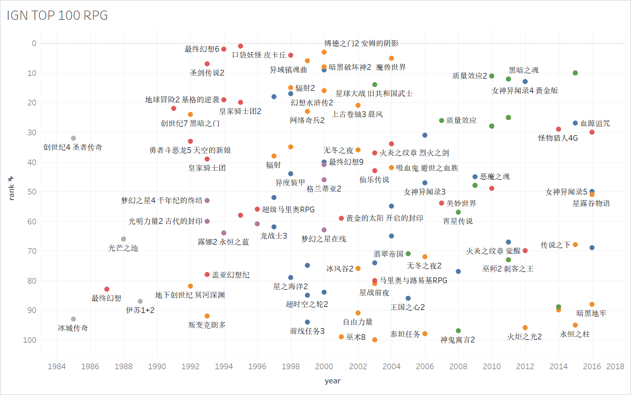 ign-top-100-rpg-scatter-plot