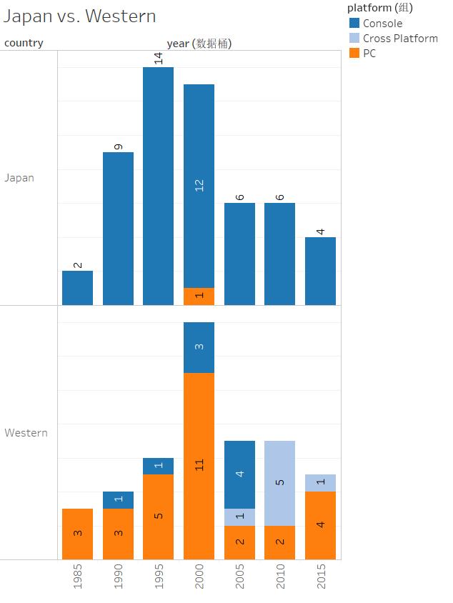 japan-vs-western-trend