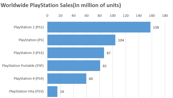 sony-hardware-sales