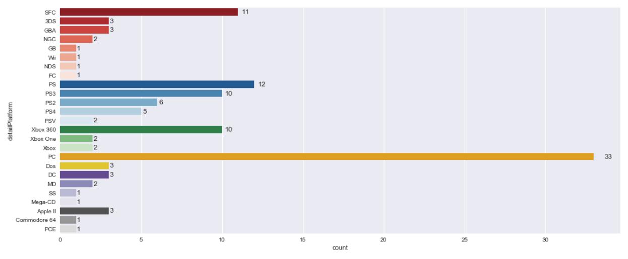 top-rpg-count-by-platform