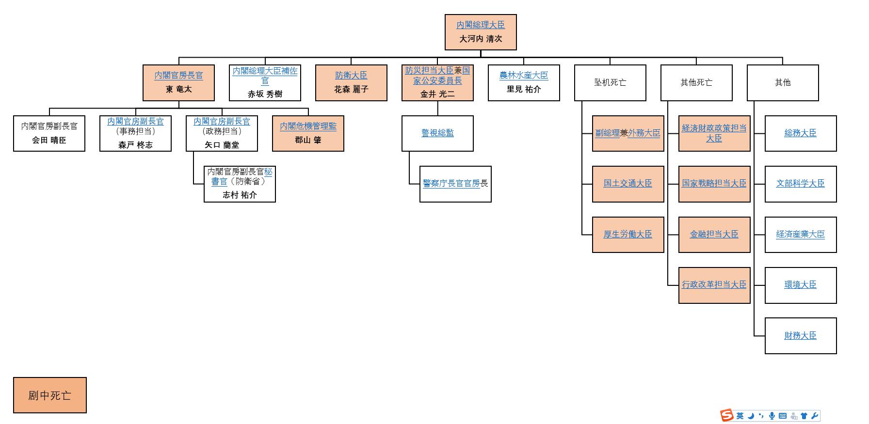 日本行政机关组织架构图