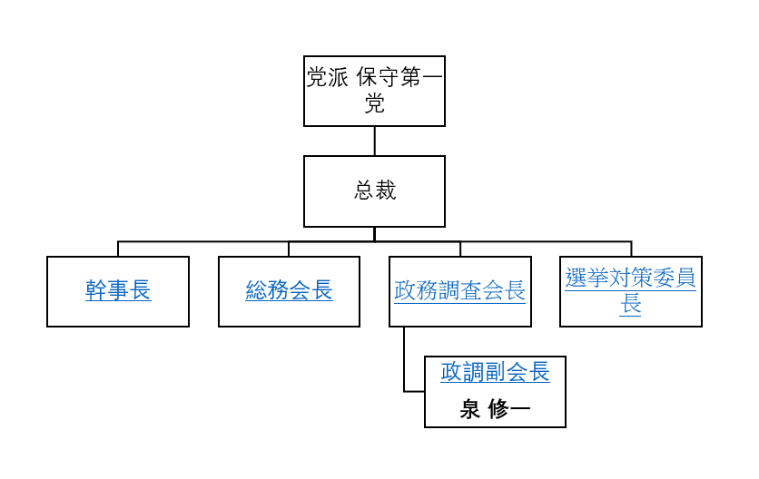 片中执政党组织架构图