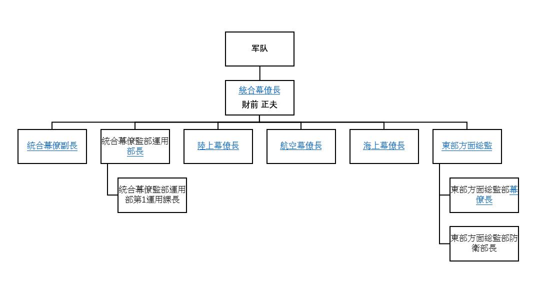 日本军队组织架构图